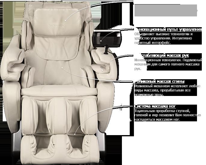 Функциональные особенности кресла US MEDICA Infinity